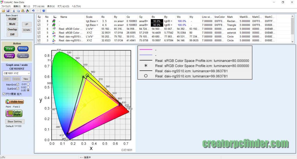 DAIV-NG5510のsRGBカバー率は90.0%
