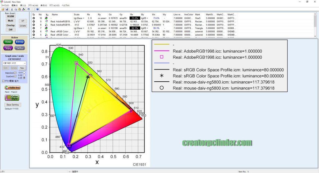 マウスコンピューター DAIV-NG5810 NG5800の色域