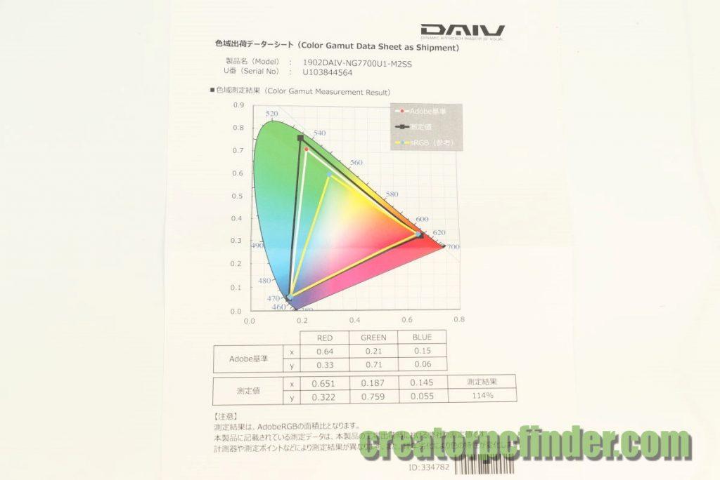 マウスコンピューター DAIV-NG7700付属の色域出荷データシート