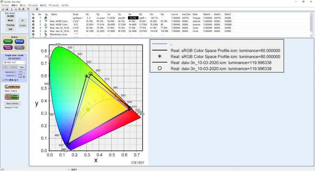 マウスコンピューター クリエイターノートPC DAIV 3NディスプレイのsRGBカバー率