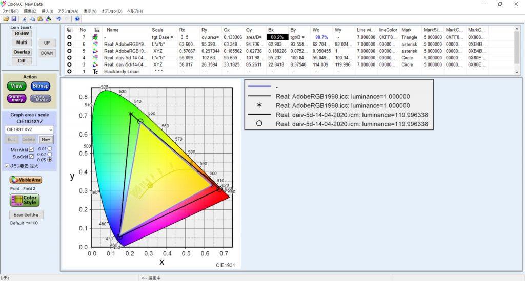 マウスコンピューター クリエイターノートPC DAIV 5DディスプレイのAdobe RGBカバー率