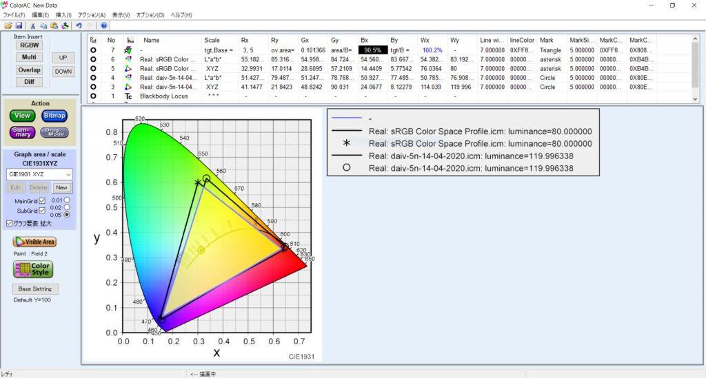 マウスコンピューター クリエイターノートPC DAIV 5NディスプレイのsRGBカバー率